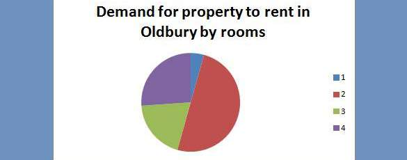 Letting agents Oldbury demand for property to rent in Oldbury by room