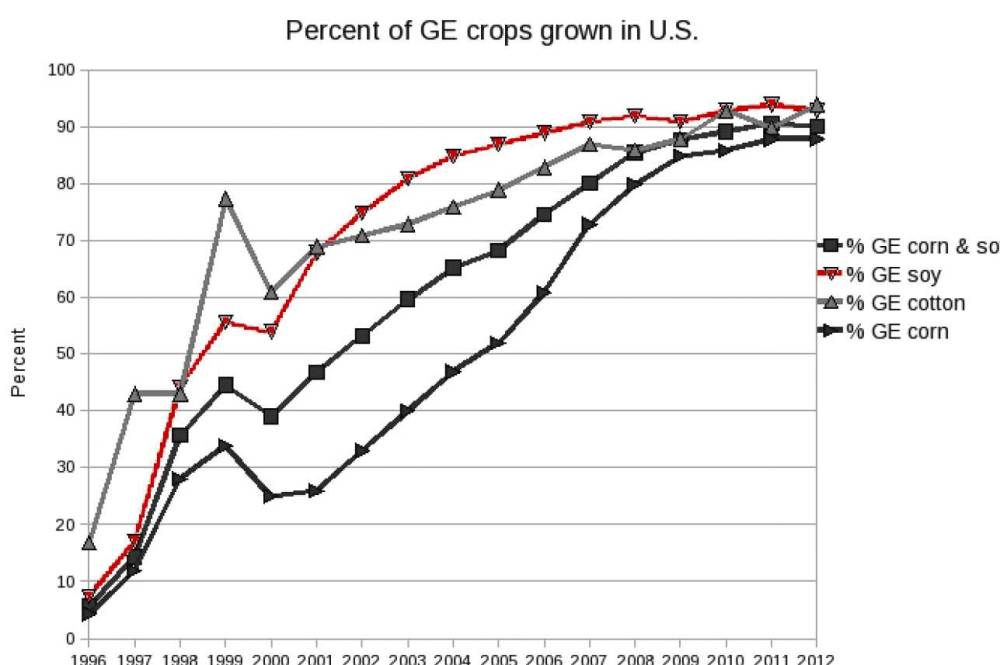 medium resolution of physicist nancy swanson compiled numerous charts showing high correlations between gmo production or roundup herbicide use and the incidence of numerous