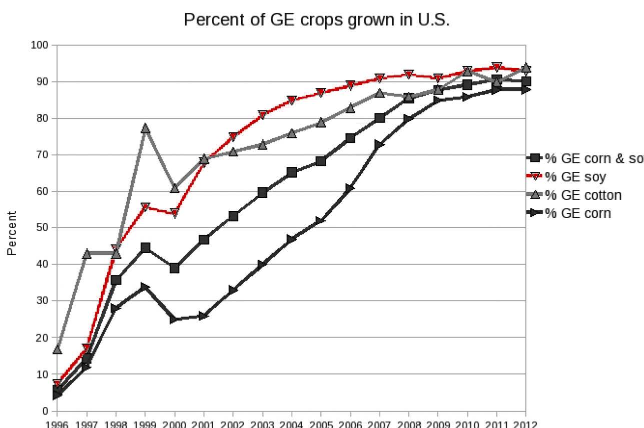 hight resolution of physicist nancy swanson compiled numerous charts showing high correlations between gmo production or roundup herbicide use and the incidence of numerous