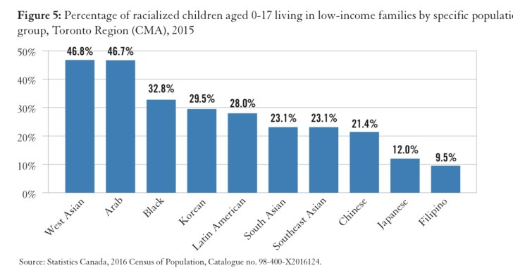 % of racialized children in low-income families