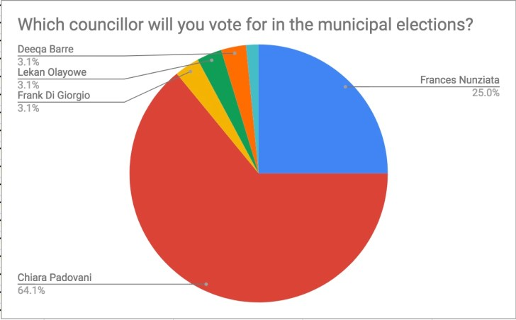 Votes for councillor