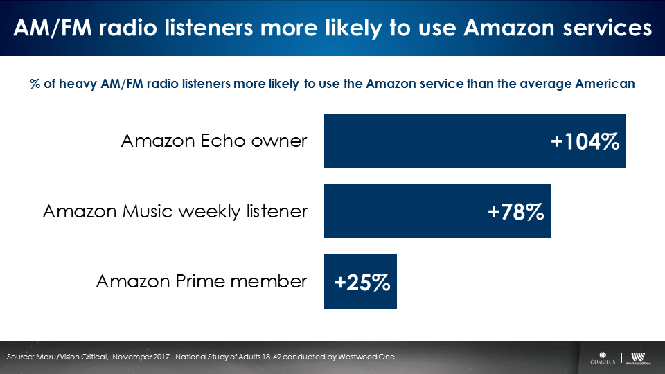 Amazon As Major AM/FM Radio Advertiser Just Makes Sense