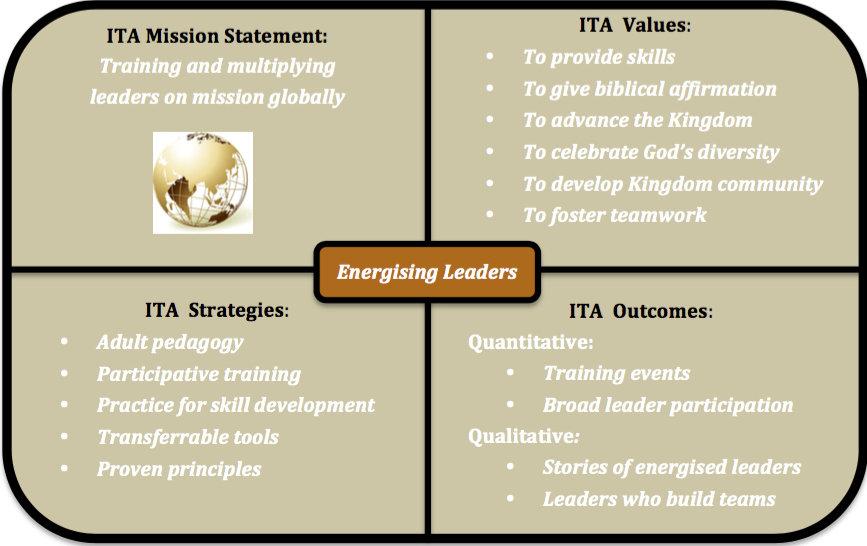 ITA Vision 2016 copy