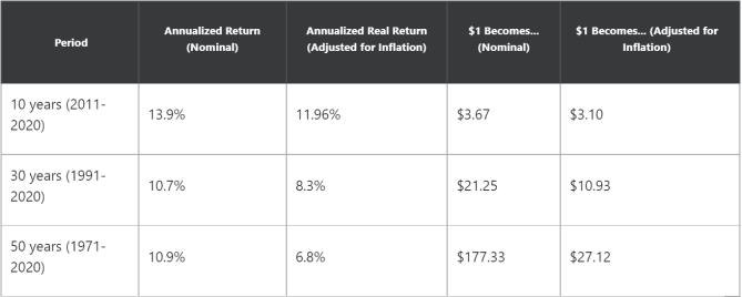 fool.com s&p returns compound interest