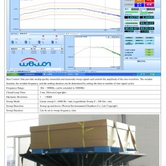 Systems Engineering V Diagram Volvo Wiring Diagrams Xc70 Dau Software Development