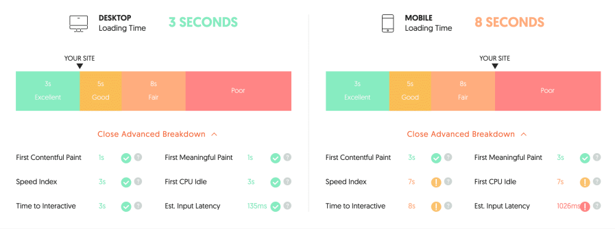 Site speed stats