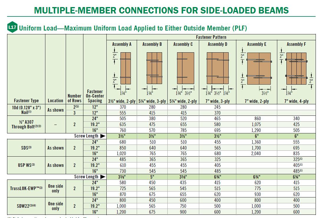 Parallam Beam Span Chart