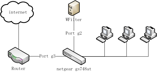 WFilter deployment with netgear gs748at switch