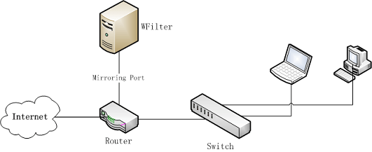 WFilter Deployment Guide, How to deploy WFilter?