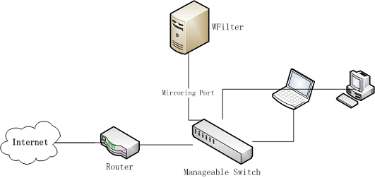 How to monitor network activities on your openwrt/lede