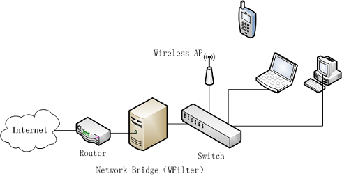 Deploy WFilter with a windows 8 network bridge