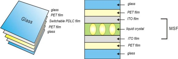 laminated switchable smart glass-structure-01