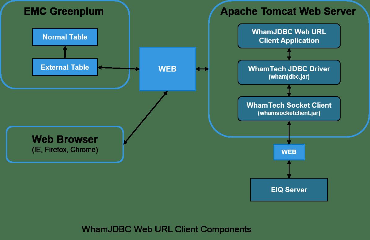 emc data diagram lpg wiring ford whamjdbc web url client