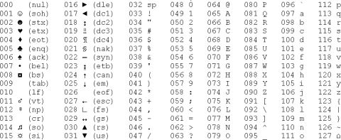 Bits and bytes and the binary numbering system. It's easy
