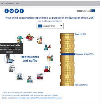 """Nel 2017, le famiglie nell'Unione europea (UE) hanno speso l'8,5% delle loro   spese totali di consumo per """"Svaghi, passatempo e cultura"""", che rappresenta una spesa totale di oltre 710 miliardi di euro, pari al 4,6% del PIL dell'UE o di 1400 euro per abitante dell'UE"""