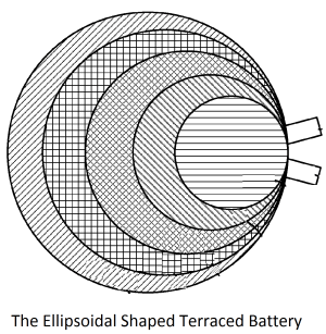 ellipsoidal-shaped-stacked-terraced-battery