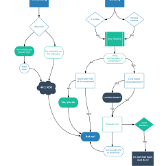 Email Flow Diagram Potentiometer Wiring Ask A Flowchart How 39s My Marketing