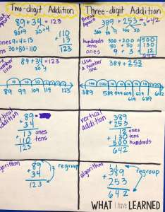 Here are examples of different ways to teach students how solve two digit and also multi addition problems rh whatihavelearnedteaching