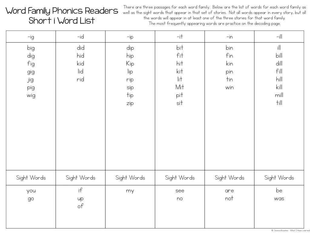 medium resolution of Phonics Passages by CVC Word Family