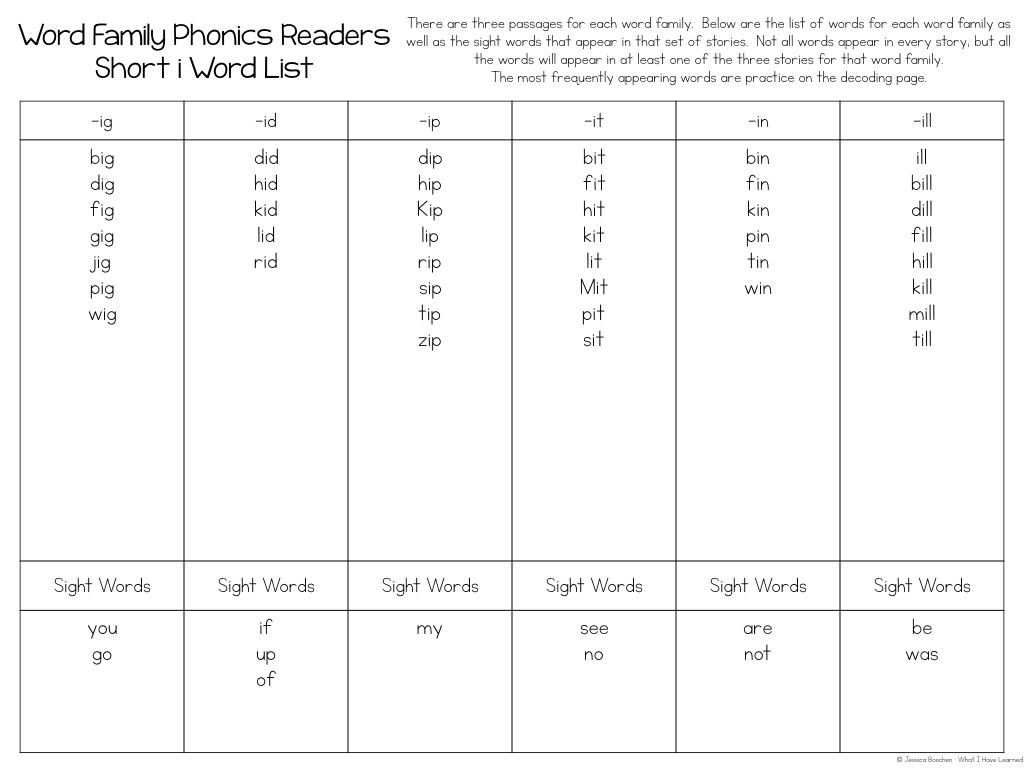 hight resolution of Phonics Passages by CVC Word Family