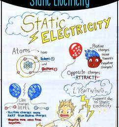 do you need some teaching ideas for static electricity click to read how i teach [ 725 x 1088 Pixel ]