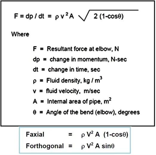 Static Analysis of Slug flow: A Presentation for Beginners