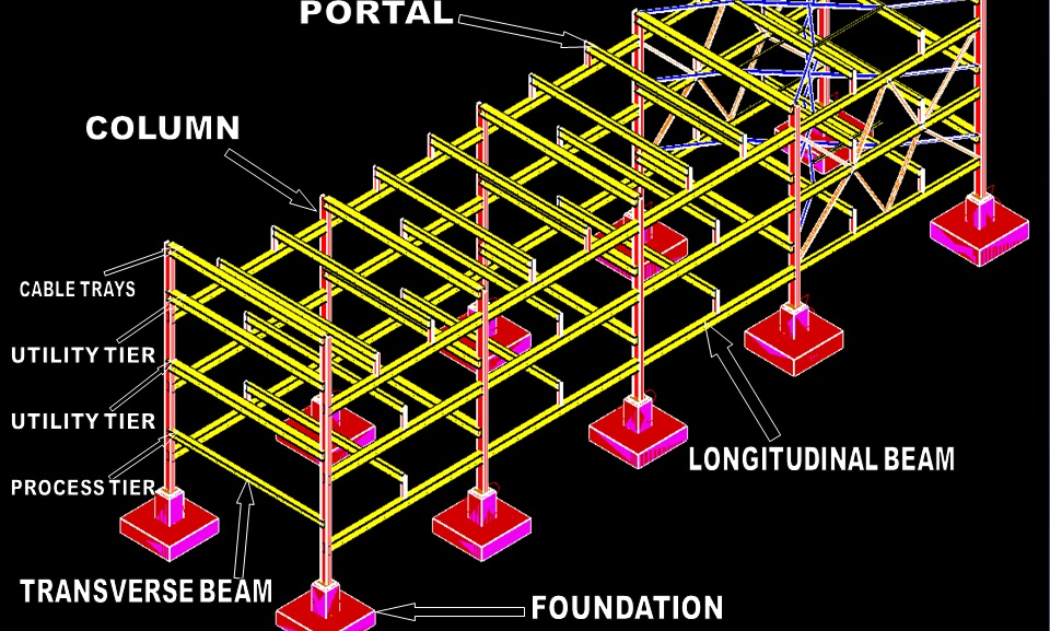 Pipe Rack and Rack Piping: A presentation