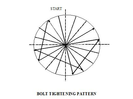 Bolt tightening