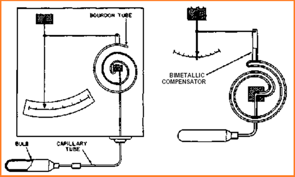 An article on Temperature Measurement by Filled Thermal