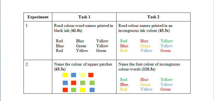 The Stroop Effect Experiment What Is Psychology?
