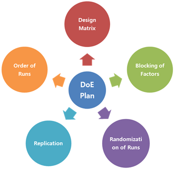 Design of Experiments Planning