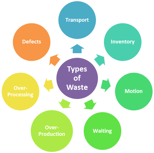 seven types of waste