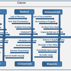 Lean Six Sigma Cause And Effect Diagram Template Butterfly Valve Seven Basic Tools Of Quality
