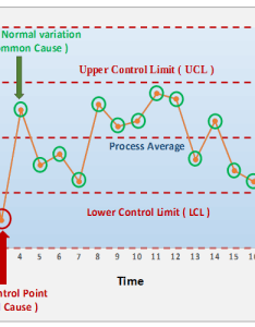 Process control chart also seven basic tools of quality rh whatissixsigma