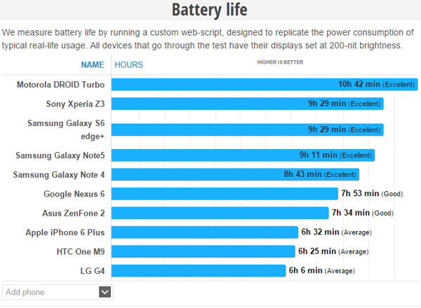 26-samsung-galaxy-note-5-battery-life-better-than-note-4-02