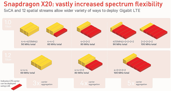 Snapdragon 845 with X20 Modem