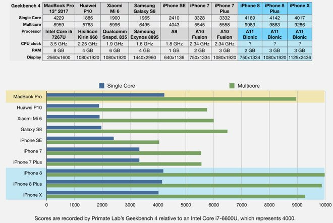 Apple A11 Bionic Benchmarks