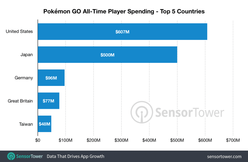 pokemon go chart
