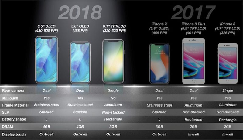 Apple iPhone 2017 - 2018