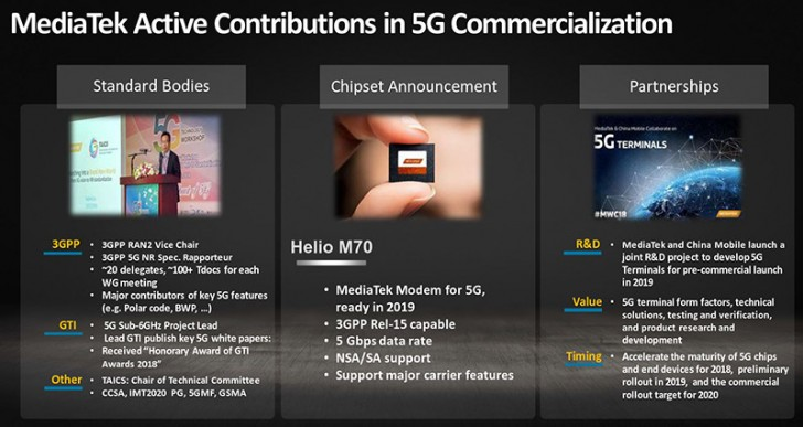MediaTek Helio M70 5G Modem Roadmap