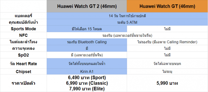 Huawei Watch GT 2 vs Huawei Watch GT