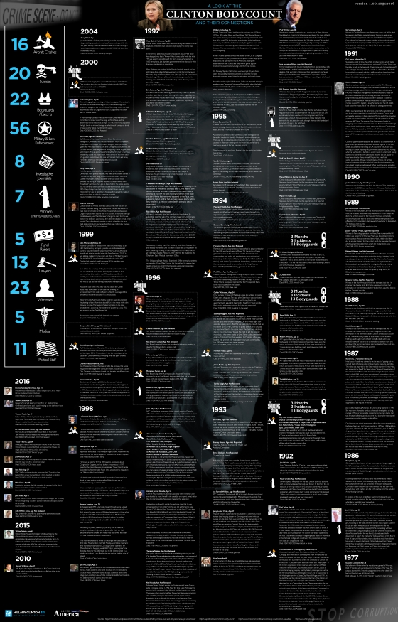 List of bodies associated with the Clintons - Click to read more