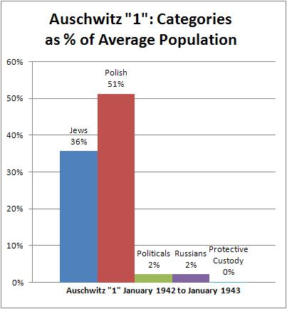 Auschwitz prisoners by category