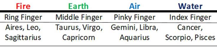Astrology Signs, Gemstones and Palmistry Meanings from Whats-Your-Sign