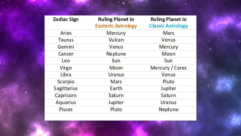 Saturn Uranus Neptune In Capricorn