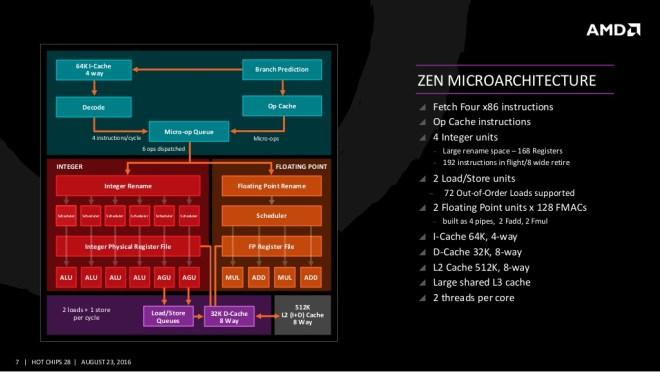 Zen Microarchitecture