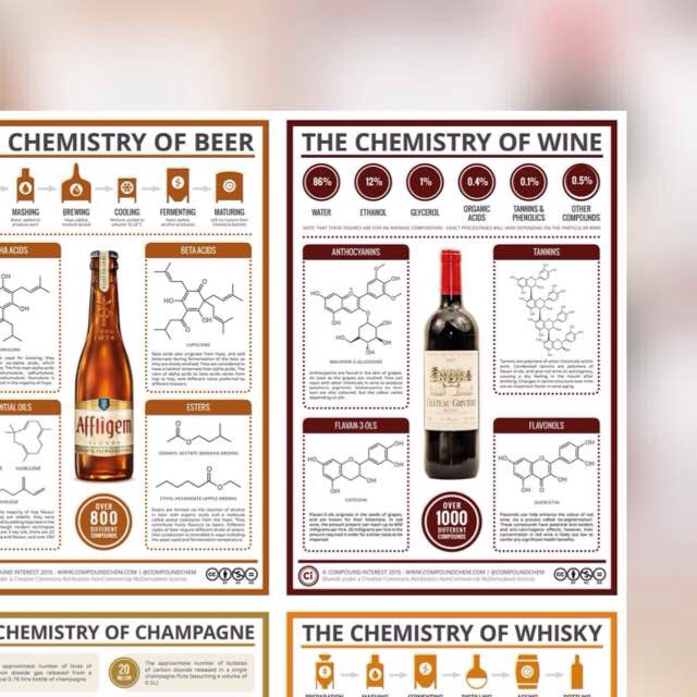 Chemistry behind wine and Beer