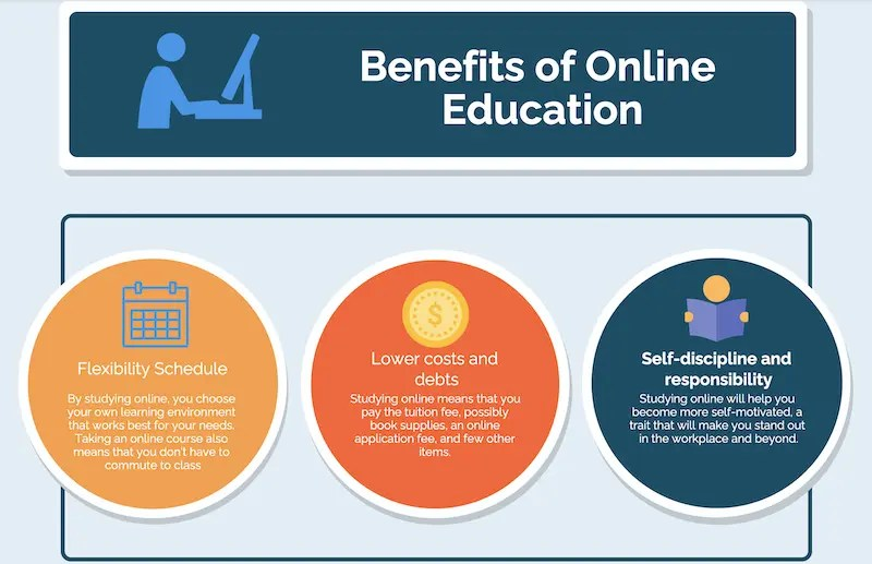 Benefit of online education
