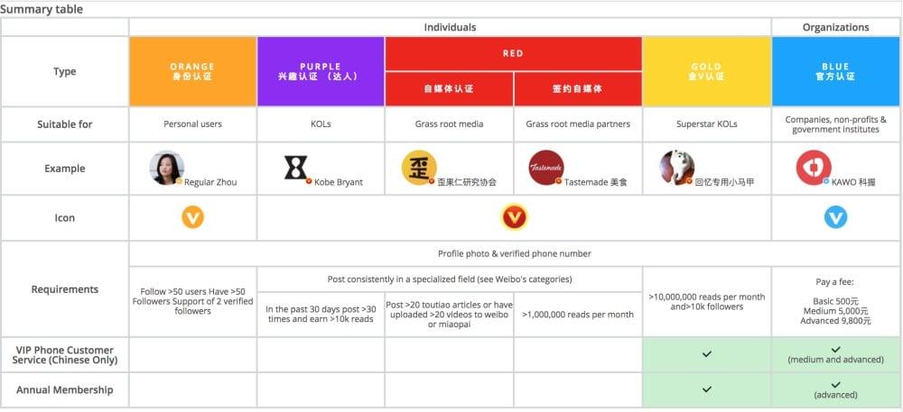 types of weibo accounts summary