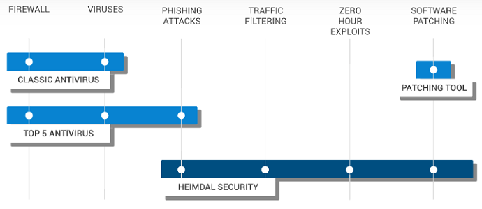 Heimdal vs conventional antivirus